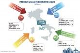 IMPORT DI GREGGIO: IN ITALIA -12,6% NEL PRIMO QUADRIMESTRE 2020